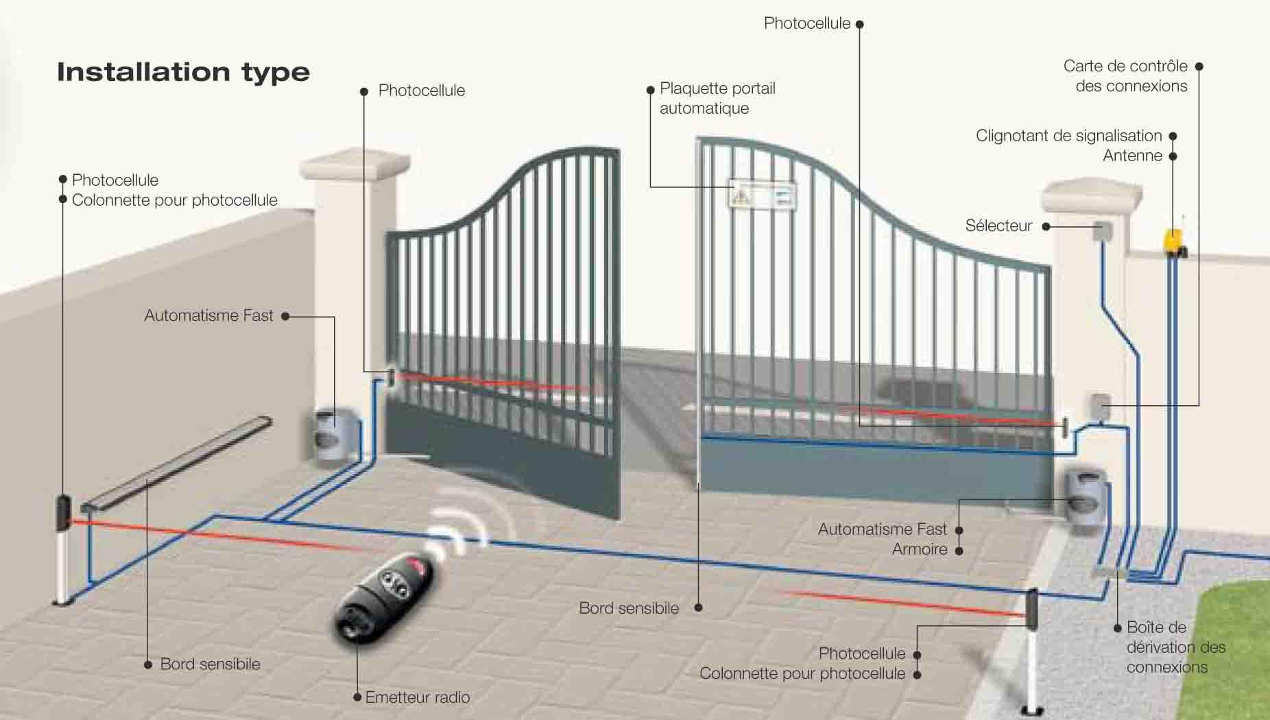 mecanisme de portail