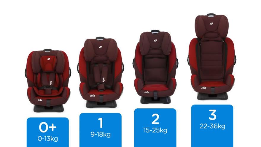 siège auto bébé évolutif