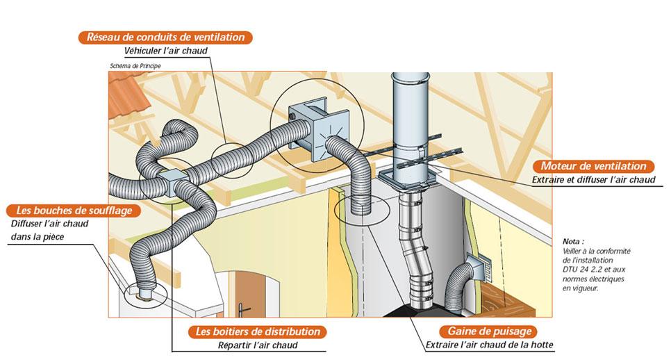 kit de distribution d air chaud pour insert